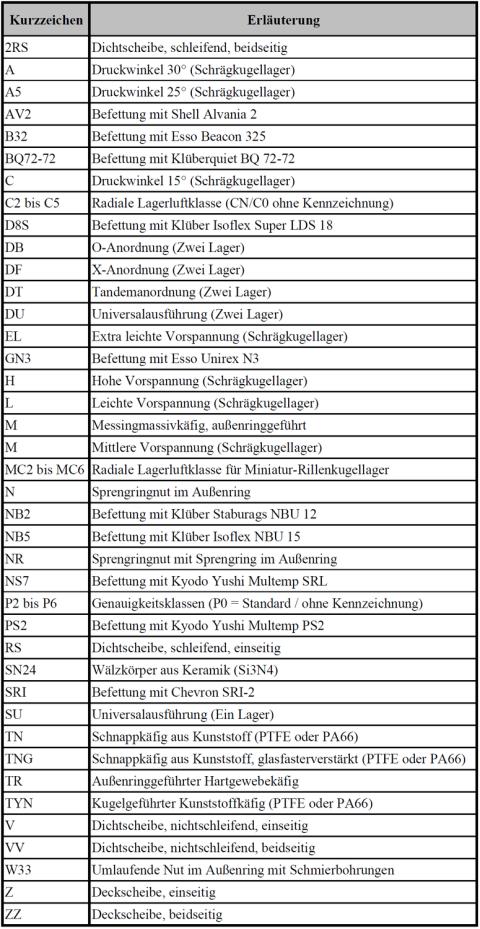Vorsetztzeichen, Nachsetzzeichen